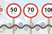 Slow down to prevent road tragedy